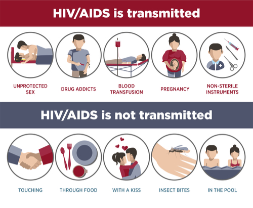 Life Insurance for HIV